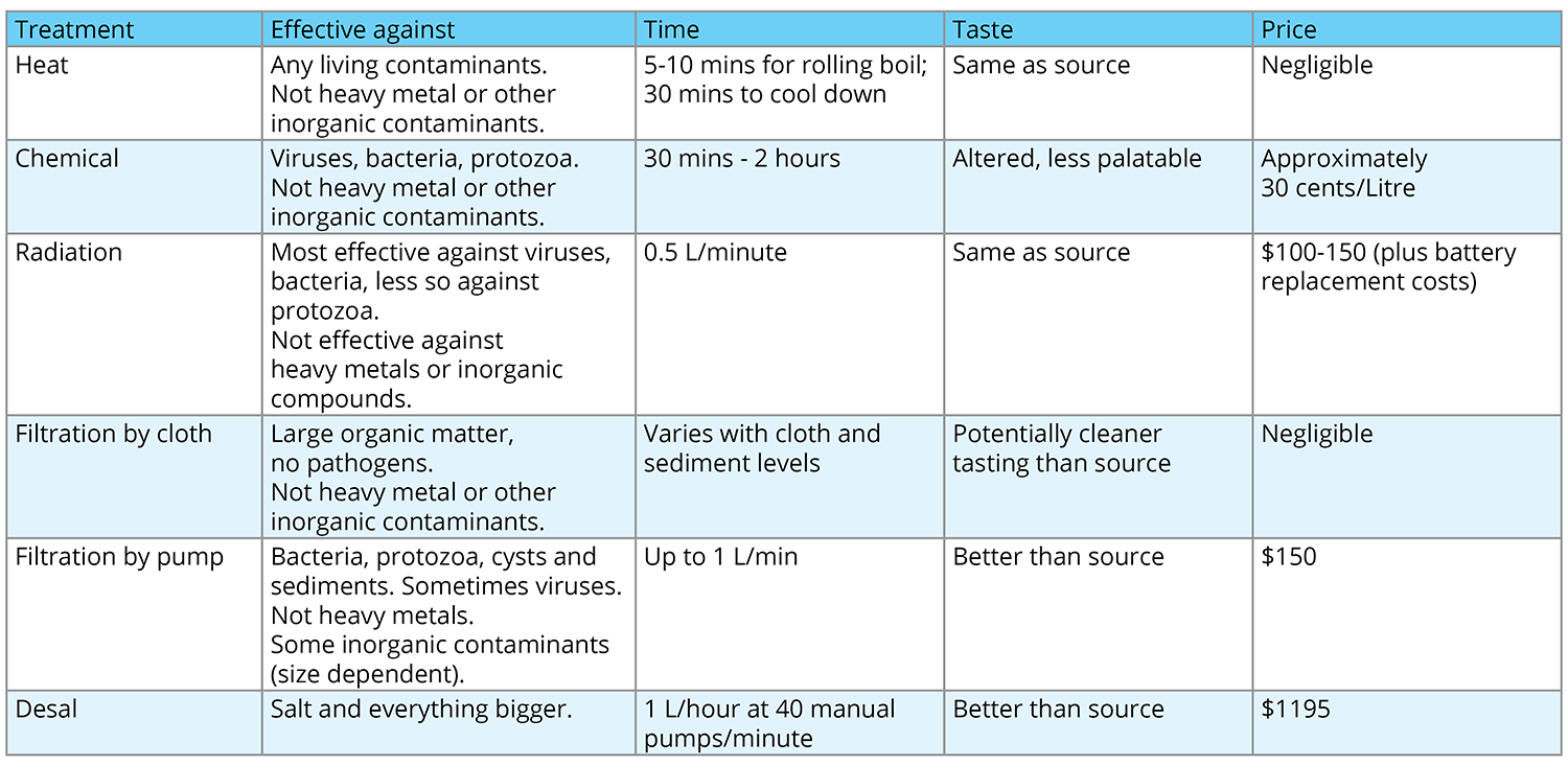 Water-Treatment-Methods_chart
